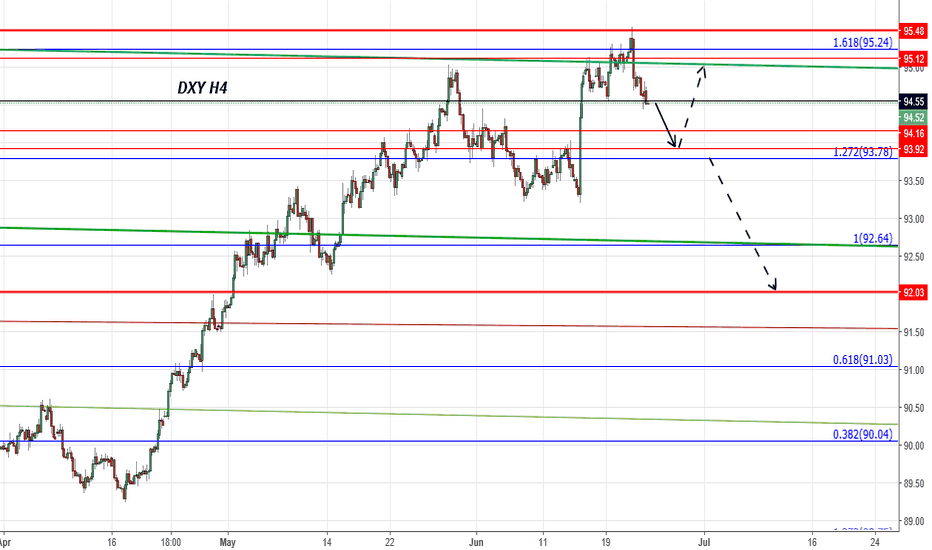 DXY: DXY Level to watch