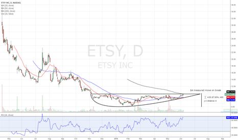 ETSY: New one that I'm playing...seeking overbought levels