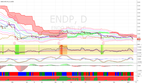 ENDP: Buy dips of ENDP for short-term bounce.