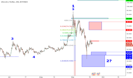 LTCUSD: LTCUSD Perspective And Levels: Extreme Price Plan.