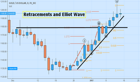 XAUUSD: quick gold daily chart