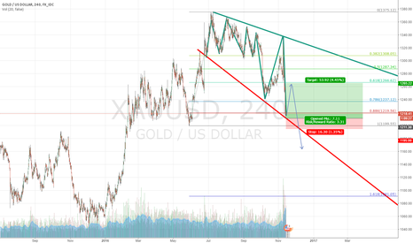 XAUUSD: gold prediction 1