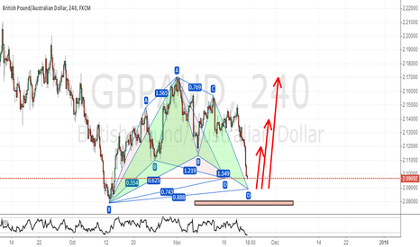 GBPAUD: WAITING FOR THE GARTLEYS