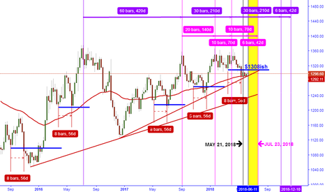 """GOLD: JUST IF """"CLOSES ABOVE $1308 BEARS START DYING"""""""