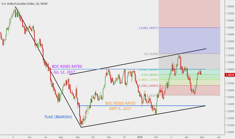 USDCAD: USD-CAD Bearish signals