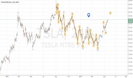 TSLA: EWA. Tesla. The end of [B]?