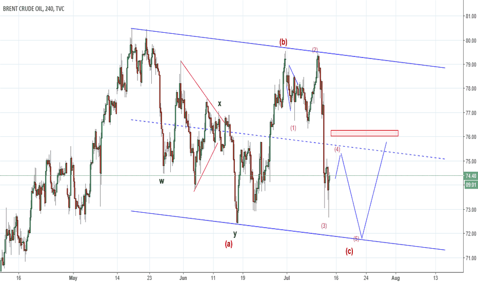 UKOIL: UKOIL - Expected wave counts