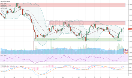 GBPUSD: Can it break out of this channel?