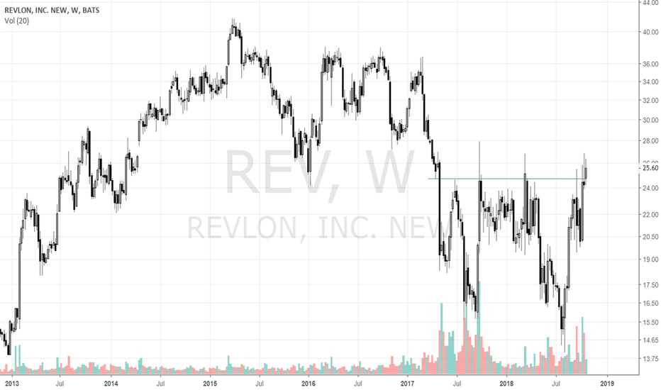 REV: Double Bottom Breakout