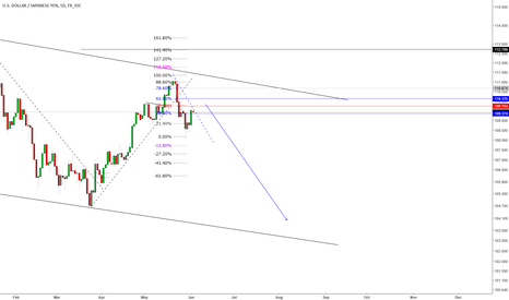 USDJPY: SET SELL LIMITS ON THISE PRICES RISK ABOVE THE TOP AND LET GO