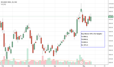 RELIANCE: My PredictiveEngine's Intraday call(10-May) - RELIANCE - Long