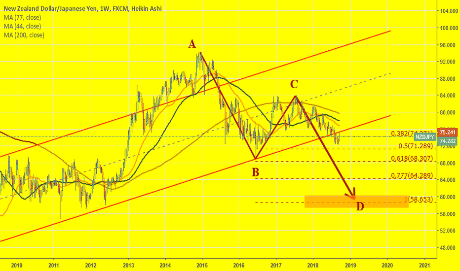 NZDJPY: A channel on NZDJPY (W) was broken and retested. Time to short?