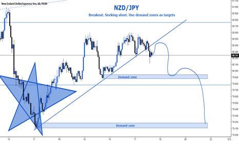 NZDJPY: NZD/JPY.
