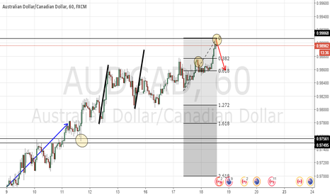 AUDCAD: AUDCAD 161.8 extension sell with small sl