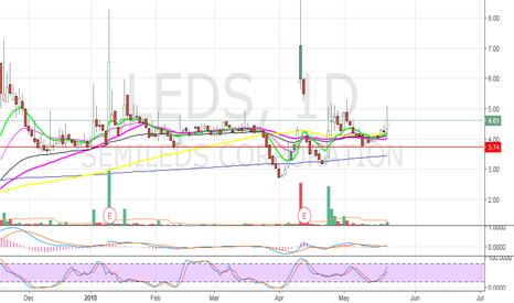 LEDS: LEDS swing trade