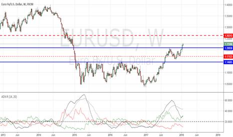 EURUSD: Tendance forte sur l'euro