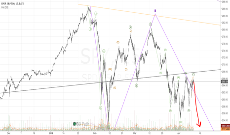 SPY: Time to kiss the long held trend GOODBYE