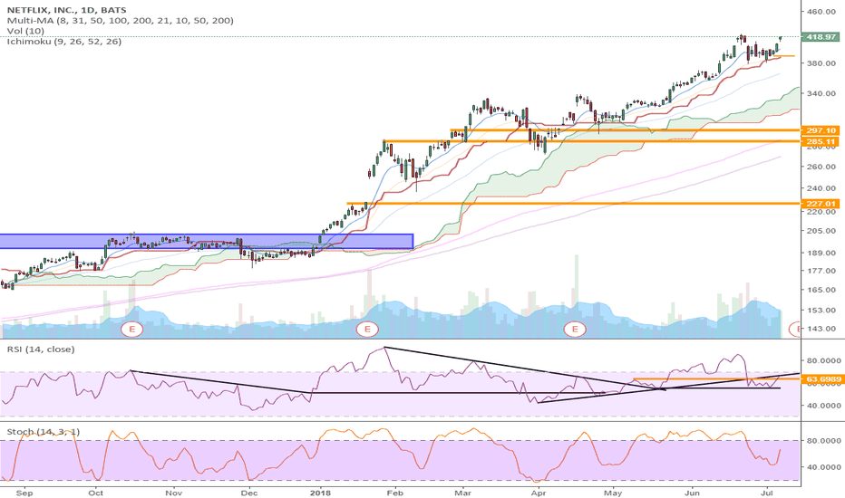 NFLX: RSI TECHNICAL LEVELS - $NFLX