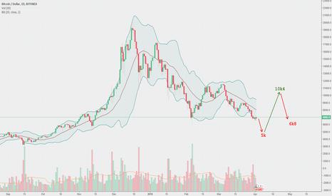 BTCUSD: Bitcoin predictive algorithm