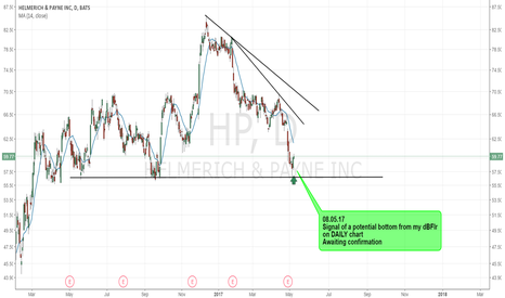 HP: HP - POTENTIAL BOTTOM
