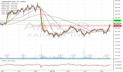 AAN: AAN - Long from $28.04 to $30.43 & higher