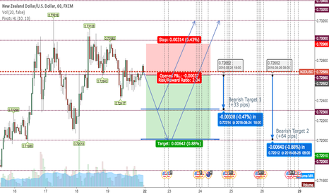 NZDUSD: Short NZD before its new high