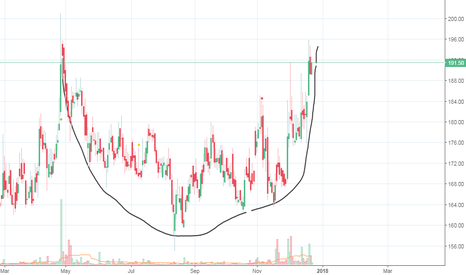 ALLCARGO: allcargo round bottom formation