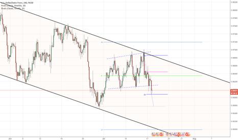 USDCHF: USD/CHF 4H Chart: Channel Down