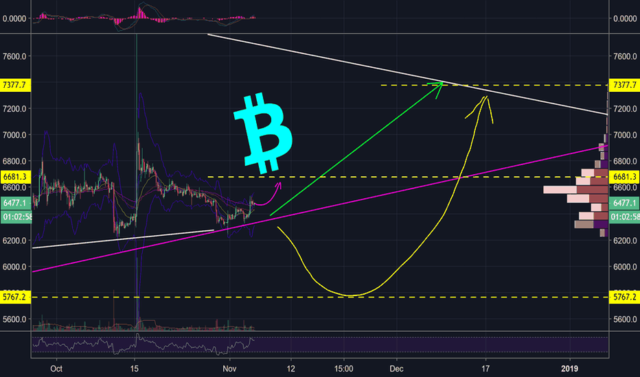 BTCUSD: BITCOIN - WELCOME TO THE NEUTRAL ZONE