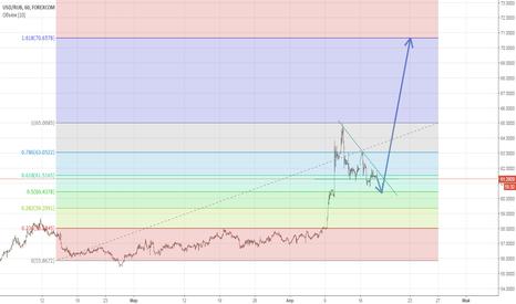 USDRUB: Треугольник Доллар/Рубль