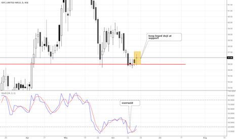 IDFC: idfc candlestic and oversold