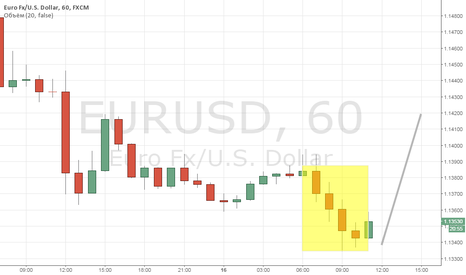 EURUSD: Евро - порастем чуток.