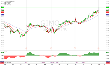 GIMO: $GIMO
