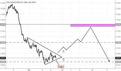 NZDUSD: symmetrical triangle