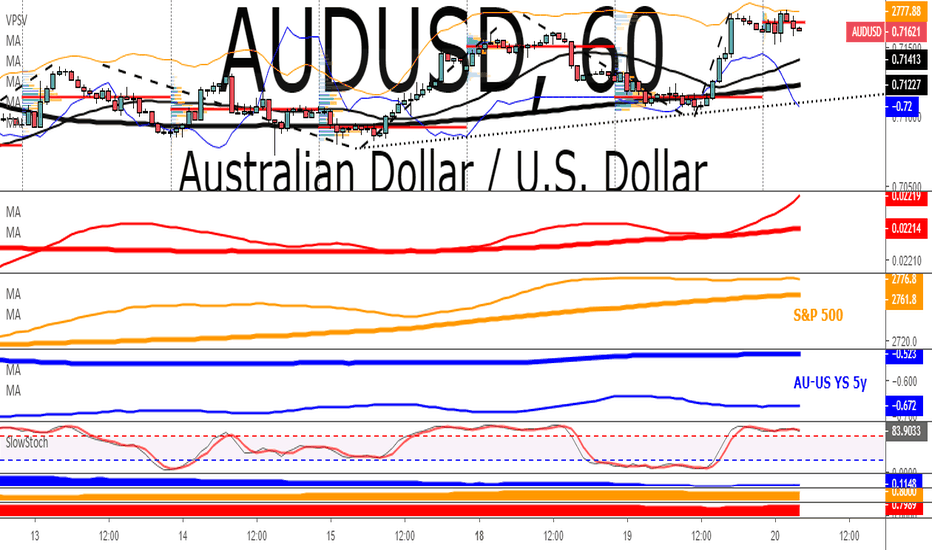 AUDUSD: AUD/USD: The Most Bullish It's Been In February