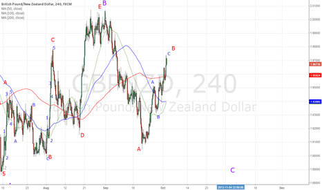 GBPNZD: GBPNZD - Short for 200ma on Daily - 1.8900 area