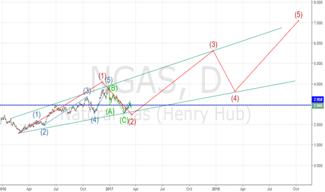 NGAS: NGAS POSSIBLE WAVE