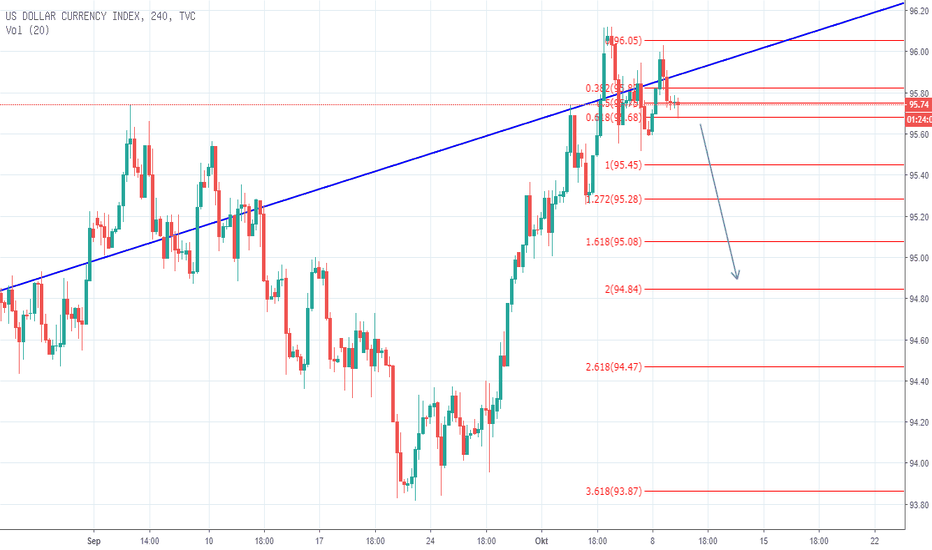 DXY: Target Pelemahan DXY