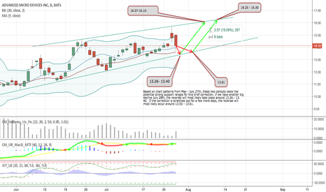AMD: Upcoming Predictions for AMD's Movement: Chart Speculation