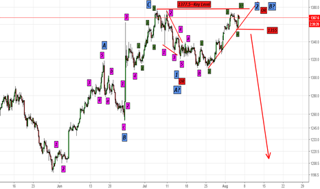 GC1!: Gold Futures--Looking to Melt... first push & fall below 1355$..