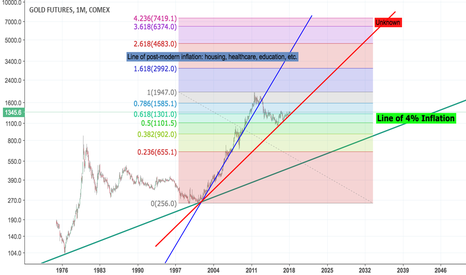 GC1!: Long term look at gold (annotated)