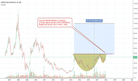 HCC: HCC - Looking Hot for 100+ in next 1 Year