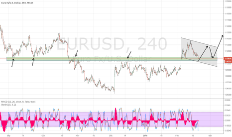 EURUSD: EURUSD possible buy opportunity