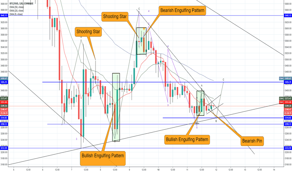 BTCUSD: are we finishing a B wave? or C wave?