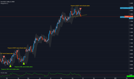 EURUSD: EURUSD short speculation