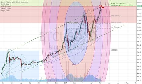BTCUSD: Short Bitcoin - target 1250
