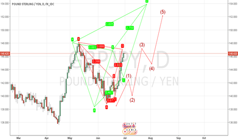 GBPJPY: GBPJPY Harmonic Patterns + Waves