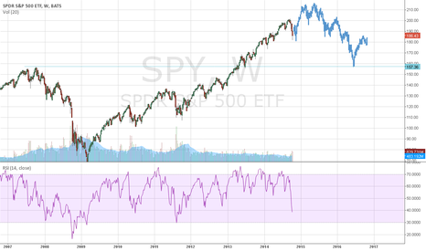 SPY: SPY, is it possible to reach 210?