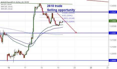 GBPUSD: GBP/USD: Double top and 2618 trade setup