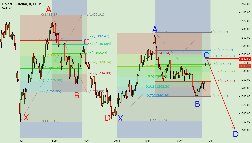 Gold XAUUSD Fibo Magic XABCD pattren
